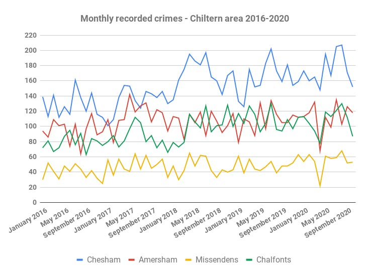 Monthly recorded crimes to October 2020 - Chiltern area