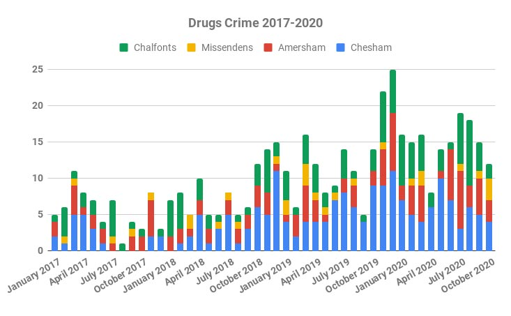 Reported drug crimes to October 2020, Chiltern area