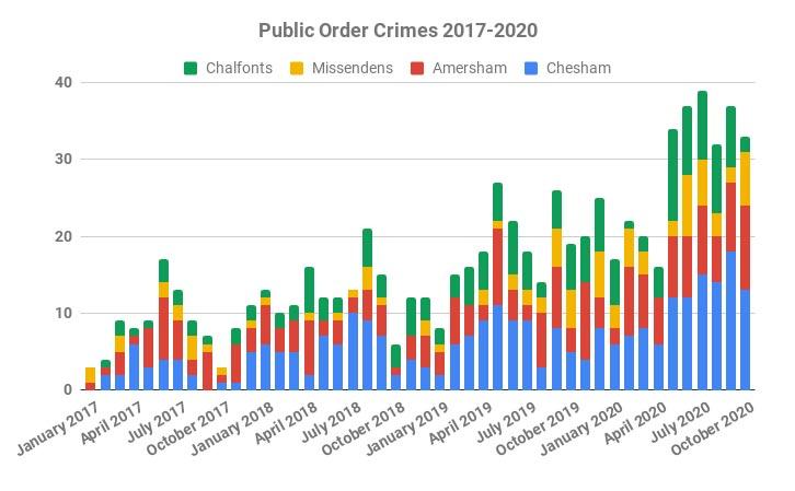 Reported public order crimes in Chiltern Local Police Area 2017-2020
