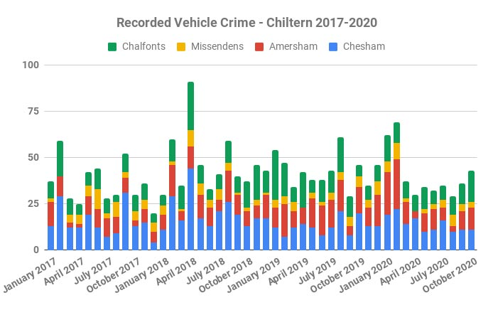 Reported vehicle crime in Chiltern Local Police Area 2017-2020