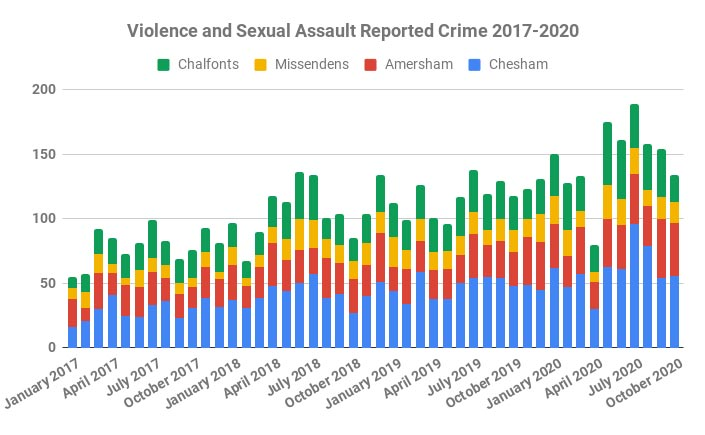 Violence and Sexual Assault crimes in Chiltern Local Police Area 2017-2020