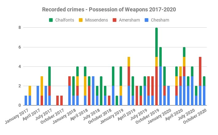 Possession of weapons crimes in Chiltern Local Police Area 2017-2020