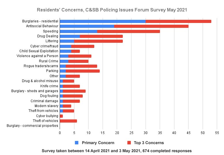 May 2021 Chiltern & S Bucks Policing Issues Forum - top 3 concerns