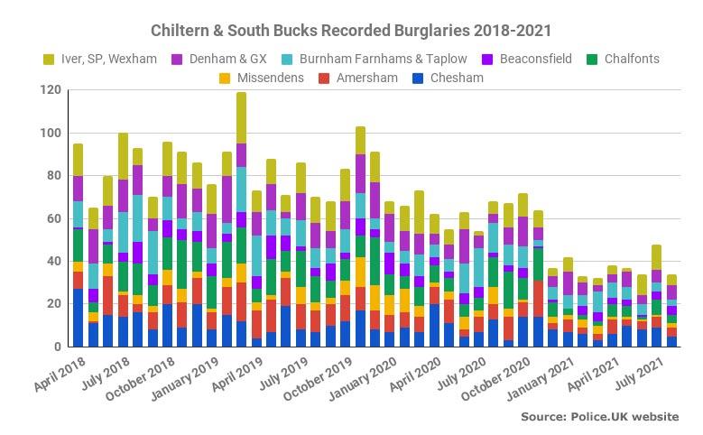 Chiltern South Bucks Autumn Burglary Update